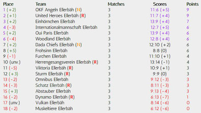 Matchday 3 of 34, Realizations-League, Season 18/19