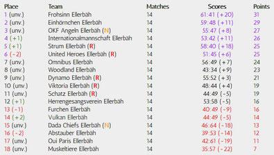 Matchday 14 of 34, Realizations-League, Season 18/19