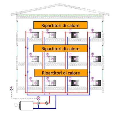 Tabelle millesimali per contabilizzazione del calore