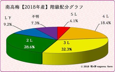 南高梅出荷内訳表【2017】 和×夢 nagomu farm