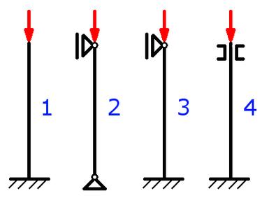 Die vier Eulerschen Knickfälle, kurz Eulerfälle genannt.