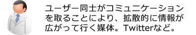 島根県松江市 インターネットマーケティング応援隊 サービスラインアップ ユーザーとの接触からゴールまでの重要工程 ソーシャルメディア最適化