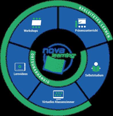 Eine Grafik, die zeigt, wie nova-learning aufgebaut ist. Ein effizientes und nachhaltiges Blended Learning Konzept, welches aus Präsenzunterricht, Workshops, Lernvideos, virtuellem Unterricht und Selbststudium besteht.