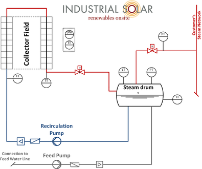 How Do Solar Thermal Collectors Work?