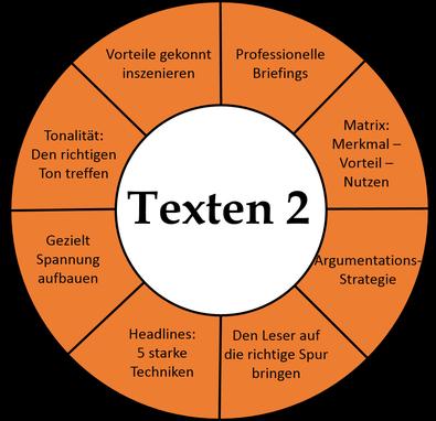Grafik Texterclub Aufbauseminar Texten 2 - noch besser schreiben und argumentieren