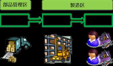 固定セル生産方式(多量連続生産) 部品管理区 製造区 受入 在庫 配膳 組立