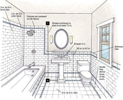 i 5 passi per disegnare il tuo bagno - Ambienti24 - Bologna