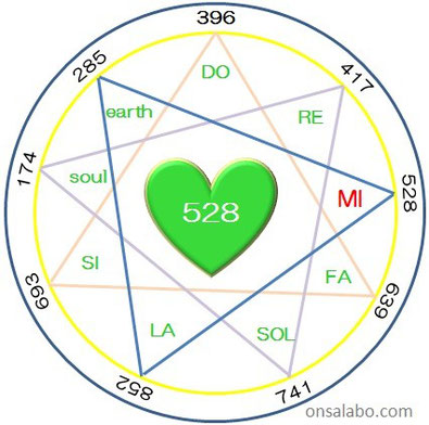 音叉ヒーリング講座のonsalaboによる528Hz DNAチューナー音叉の奇跡の音と言われる図。ソルフェジオ音階。