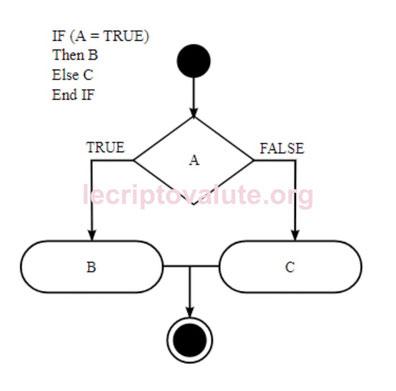 neo criptovaluta schema network coin