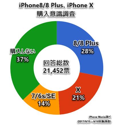 iPhone8/X 購入アンケート