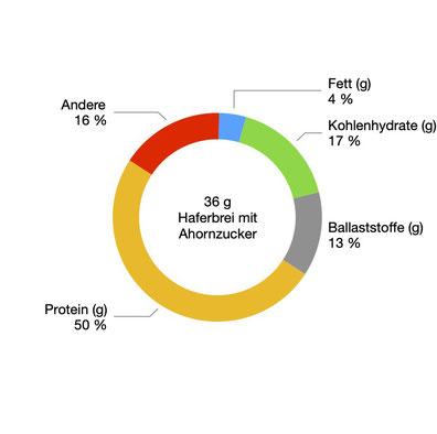Proweightless, Diät, Makronährstoffe