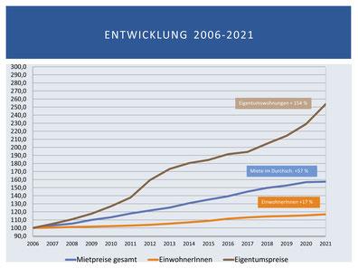 Entwicklung der Mietpreise, Eigentumspreise und Bevölkerung in Wien.