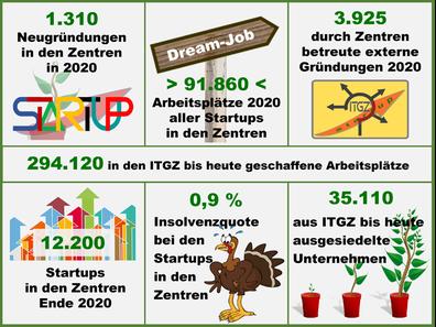 Bilanz der Gründerzentren in Deutschland 2020