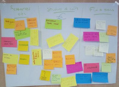 Montage de projets participatifs