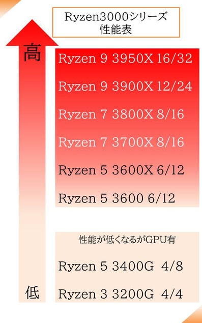 Ryzen3000シリーズの性能表