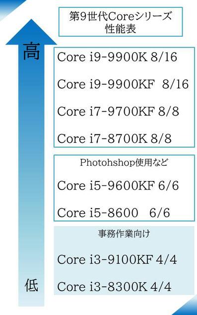 第9世代Coreシリーズの性能表