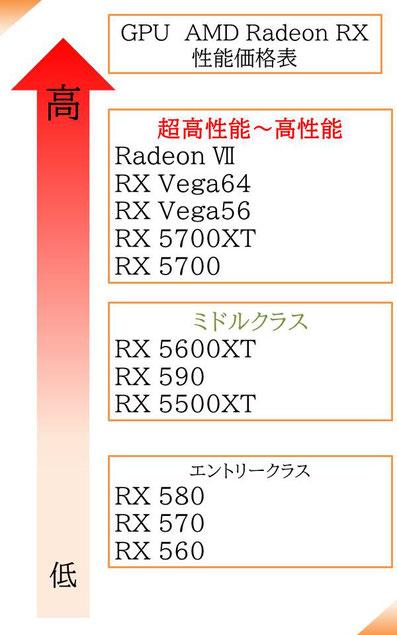 AMD Radeon RXシリーズランク