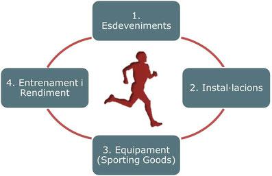 Segments esportius feina treball i esport