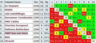 Tabelle, niederländische Schach-Liga 2016