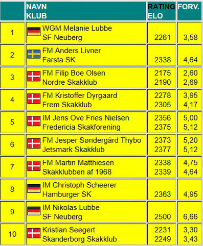 Fredericia IM Chess 2016, Teilnehmer
