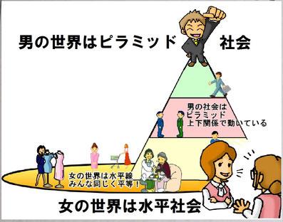夫婦円満コンサルタントR 中村はるみ:男の世界はピラミッド.女の世界は水平