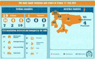 Tägliche Kriegsverbrechen Saudi Arabien und Kriegskoalition im Jemen