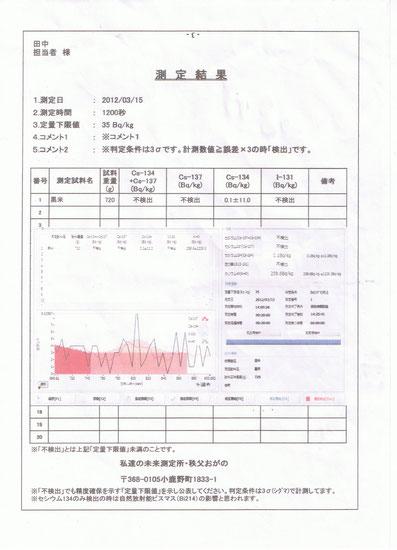 H23年度黒米の測定結果