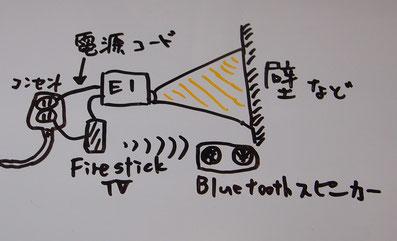 簡単なプロジェクター設置図