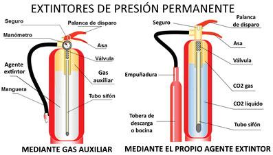 Partes de los extintores de presión permanente. AprendEmergencias