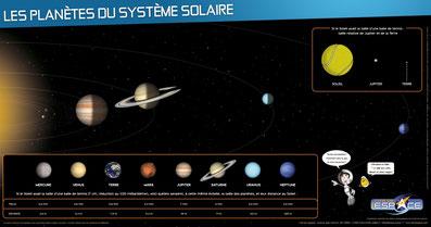 système solaire astronomie Image poster planètes  Mission Alpha Thomas Pesquet Marche vers la Lune sciences astronomie expériences école classe cycle 2 cycle 3 collège lycée