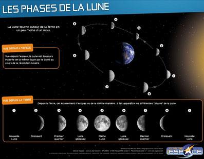 système solaire astronomie Image poster Lune Mission Alpha Thomas Pesquet Marche vers la Lune sciences astronomie expériences école classe cycle 2 cycle 3 collège lycée