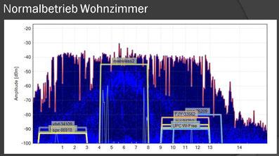 WLAN Netzwerk Analyse Wireless verbessern Störungen beheben
