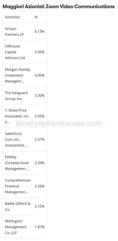 maggiori azionisti azioni zoom