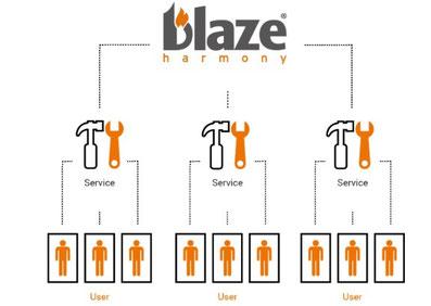 Online Service Blaze Harmony