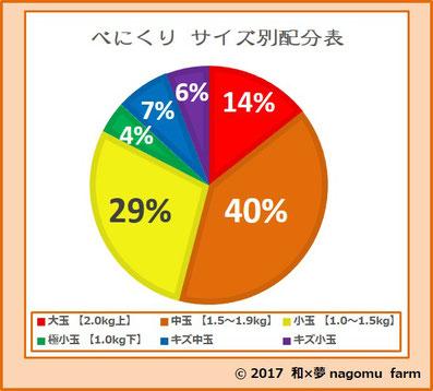 べにくり【2017】 サイズ分布表  和×夢 nagomu farm