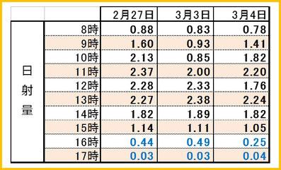 2017後期3days時間別日射量 和×夢 nagomu farm