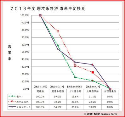 2018園地条件別 梅着果率推移表  和×夢 nagomu farm