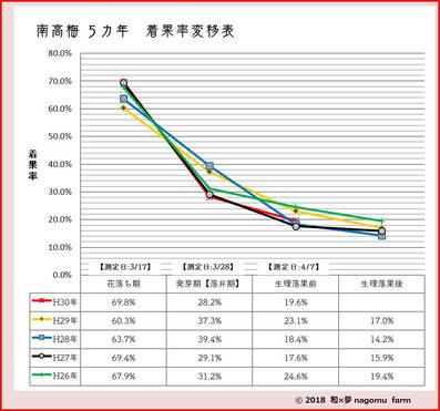 南高梅【5カ年】着果率変移表2018 和×夢 nagomu farm