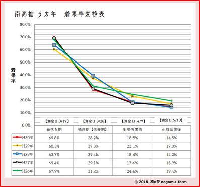 南高梅【5カ年】着果率変移【2018立夏】 和×夢 nagomu farm