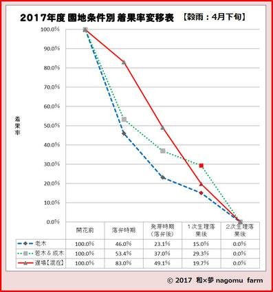 樹齢&樹勢別着果数推移グラフ【2017】 和×夢 nagomu farm