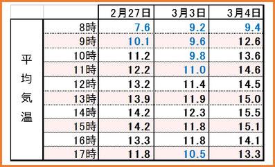 2017後期3days 時間別平均気温 和×夢 nagomu farm