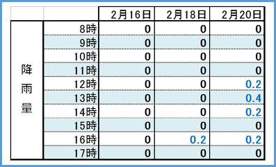 2017満開3days時間別降雨量 和×夢 nagomu farm