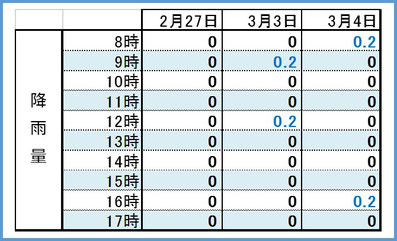 2017後期3days時間別降雨量 和×夢 nagomu farm