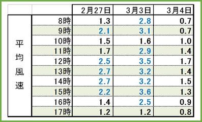 2017後期3days時間別平均風速 和×夢 nagomu farm