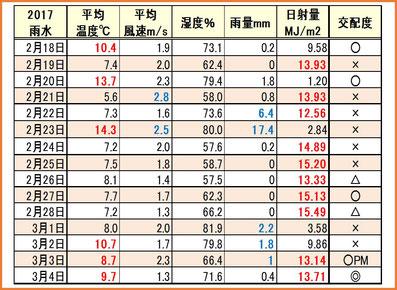 2017雨水 気象情報&交配度 和×夢 nagomu farm