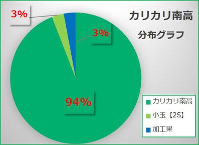 カリカリ南高【2017】出荷分布グラフ 和×夢 nagomu farm