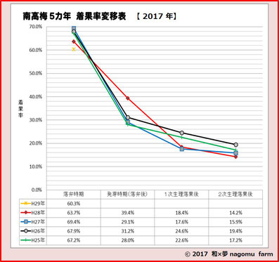 南高5カ年 着果率変移表【2017】 和×夢 nagomu farm