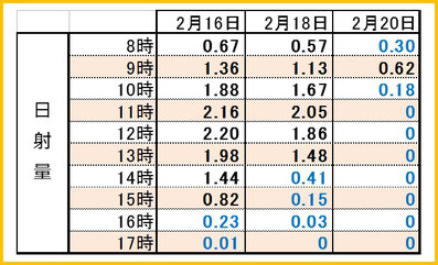 2017満開3days時間別日射量 和×夢 nagomu farm