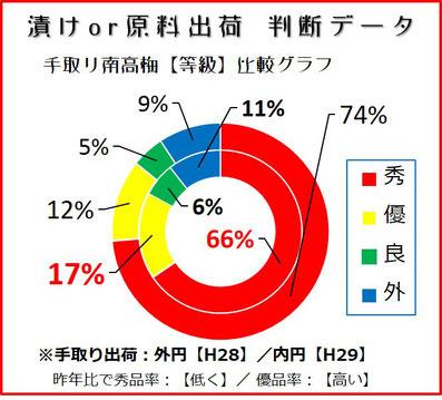 手取南高梅【等級】比較円グラフ 和×夢 nagomu farm