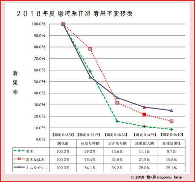 2018園地条件別 梅着果率推移【収獲間近】  和×夢 nagomu farm